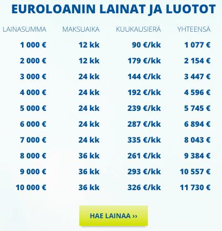 euroloan laina