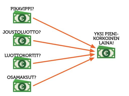 lainojen yhdistäminen kokemuksia