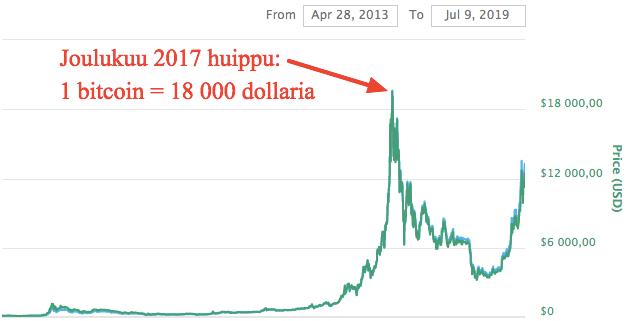 onko bitcoin huijaus